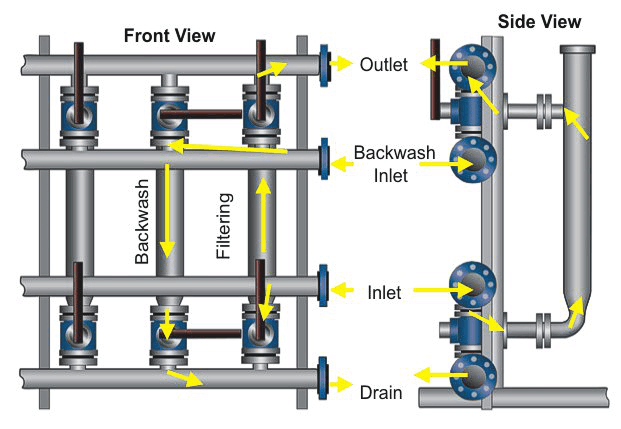 Tubular Backwash Operation External Backwash