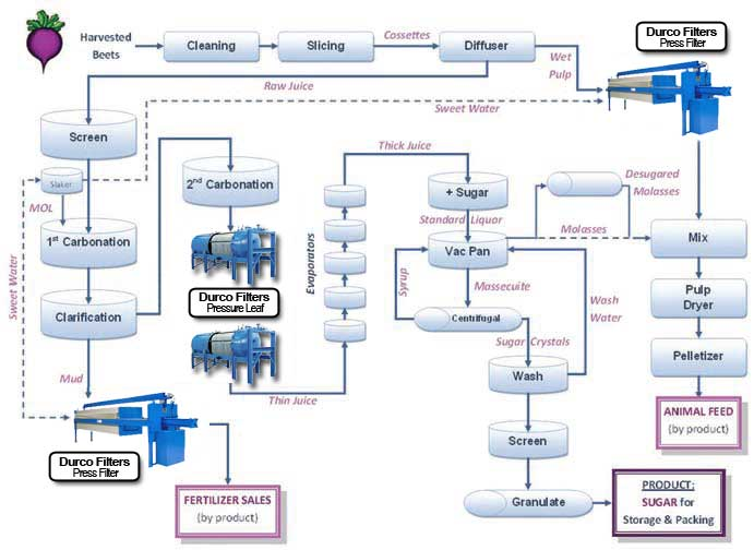 Sugar-Beet-Process-Flow