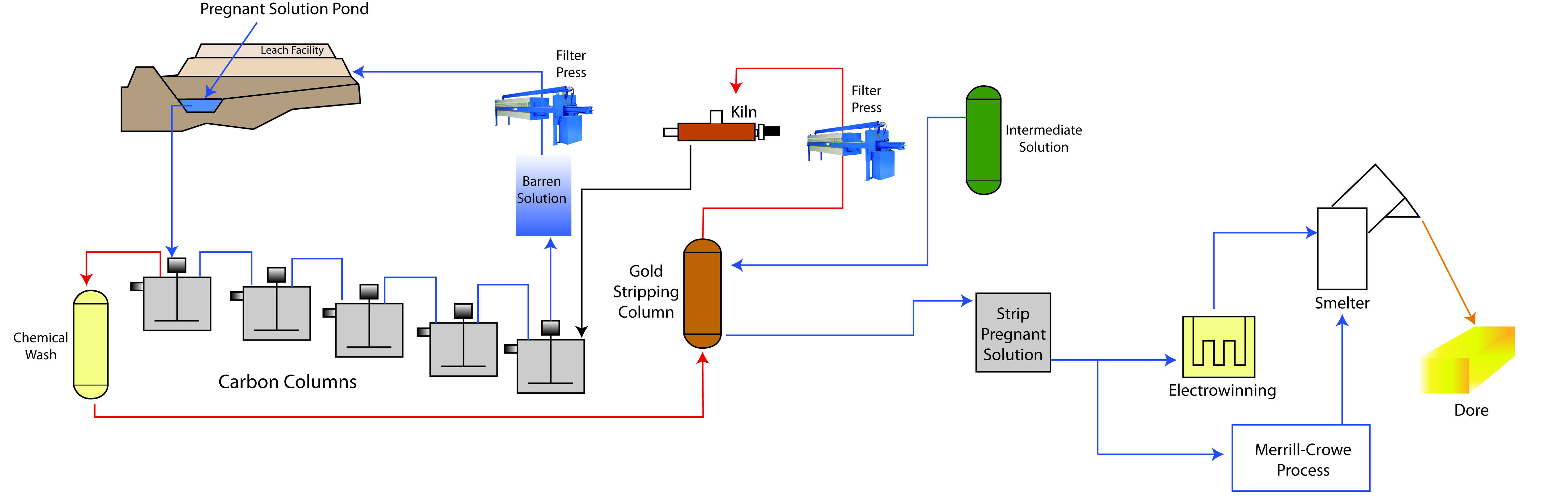 Carbon In Column Extraction Process Flow Diagram